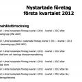 Nystartade företag 2012, Tillväxtanalys