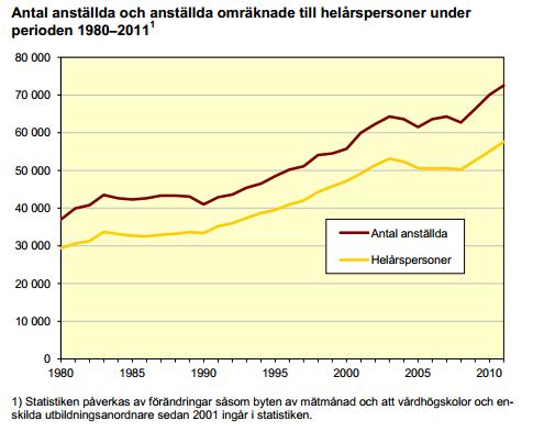 Stig Björne - antal anställda vi universitet och högskolor